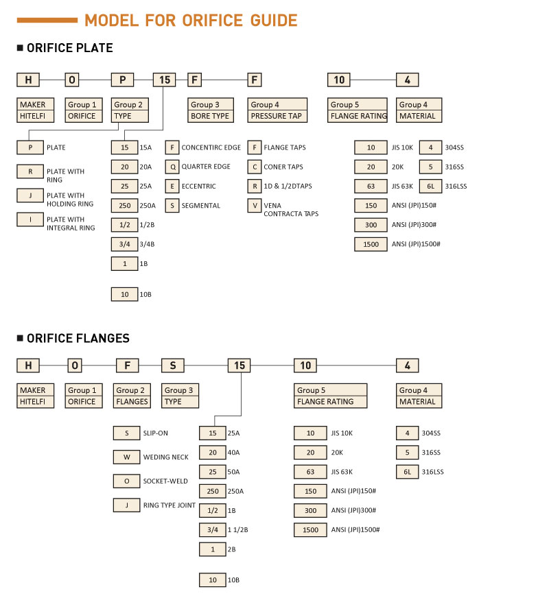 HITELFI Flow Meter - Model For Orifice Guide