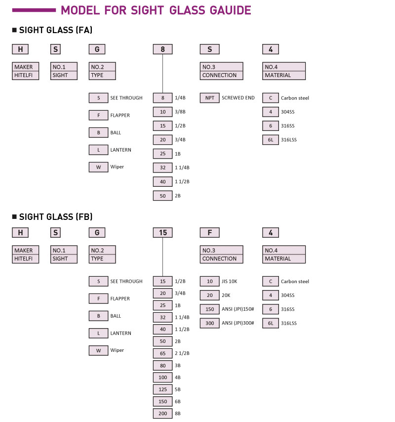 HITELFI - Model for Sight Glass Guide